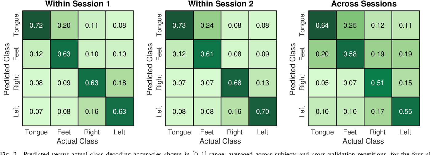 Figure 2 for Information Theoretic Feature Transformation Learning for Brain Interfaces