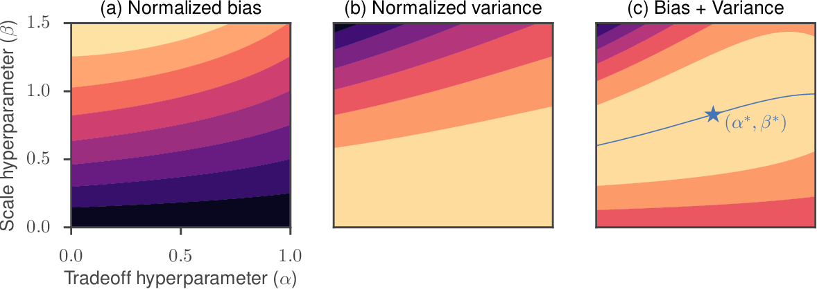 Figure 2 for Guided evolutionary strategies: escaping the curse of dimensionality in random search