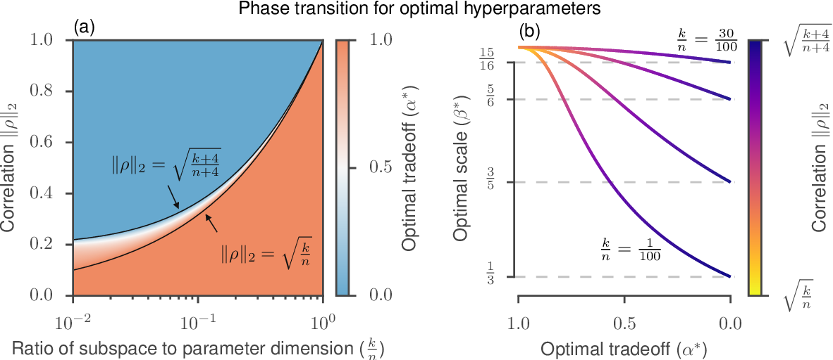 Figure 3 for Guided evolutionary strategies: escaping the curse of dimensionality in random search