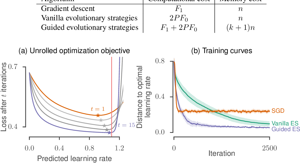 Figure 4 for Guided evolutionary strategies: escaping the curse of dimensionality in random search