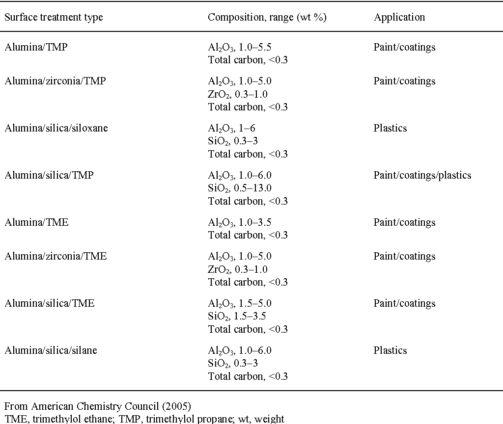 Table 1 1 from Carbon black, titanium dioxide, and talc  - Semantic