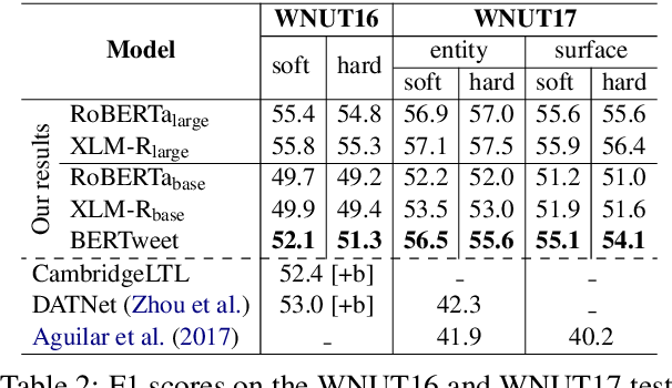 Figure 2 for BERTweet: A pre-trained language model for English Tweets