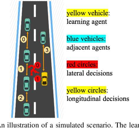 Figure 1 for Meta-Adversarial Inverse Reinforcement Learning for Decision-making Tasks