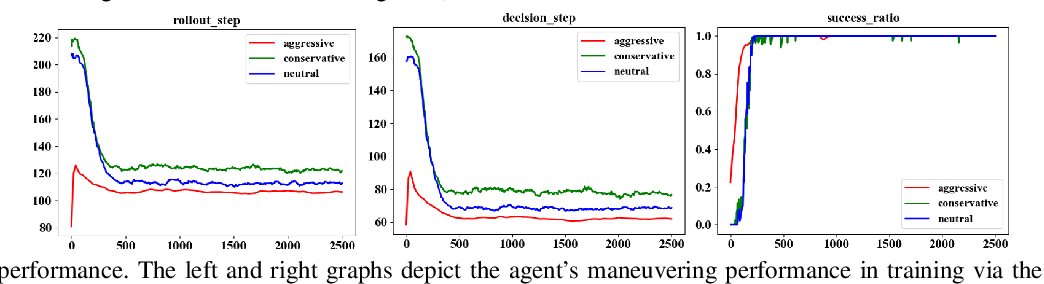 Figure 3 for Meta-Adversarial Inverse Reinforcement Learning for Decision-making Tasks