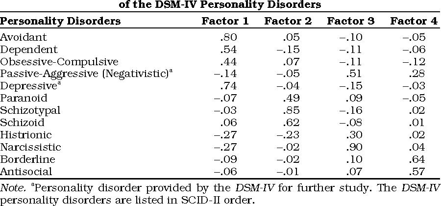 PDF] Confirmatory factor analyses of DSM-IV Cluster C