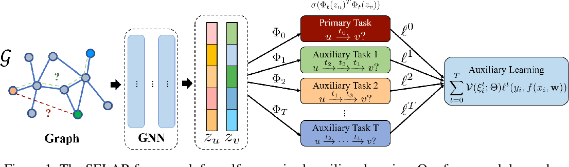 Figure 1 for Self-supervised Auxiliary Learning with Meta-paths for Heterogeneous Graphs