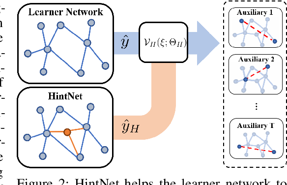 Figure 3 for Self-supervised Auxiliary Learning with Meta-paths for Heterogeneous Graphs