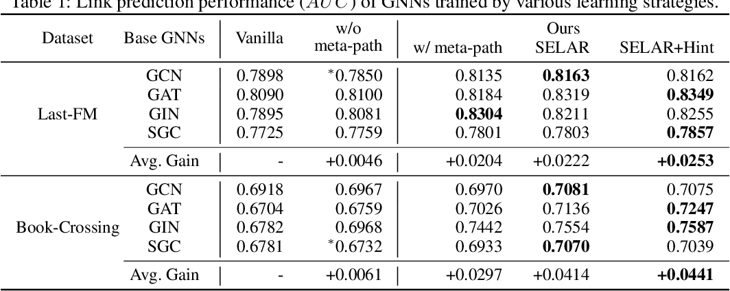 Figure 2 for Self-supervised Auxiliary Learning with Meta-paths for Heterogeneous Graphs