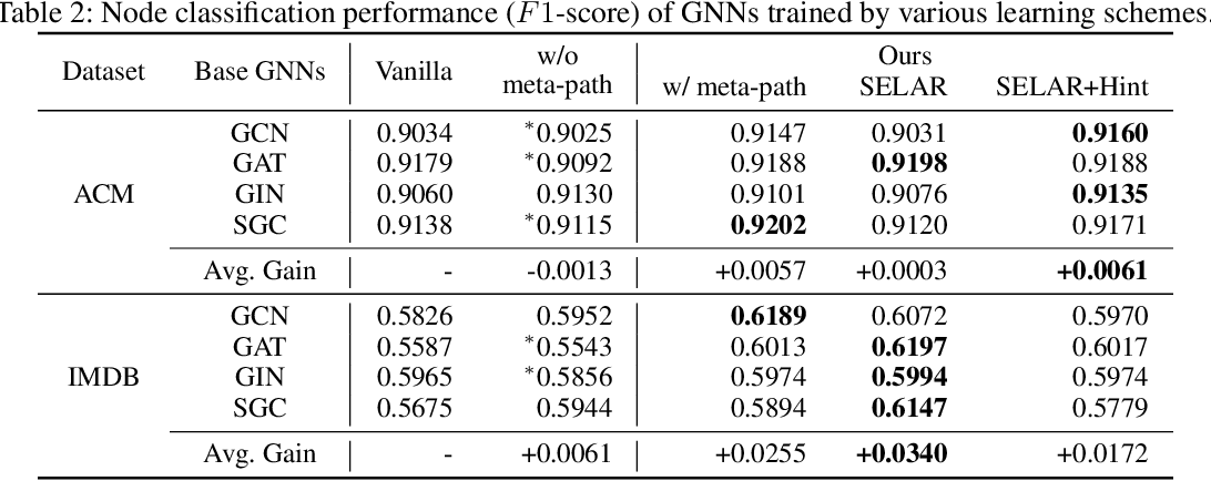 Figure 4 for Self-supervised Auxiliary Learning with Meta-paths for Heterogeneous Graphs