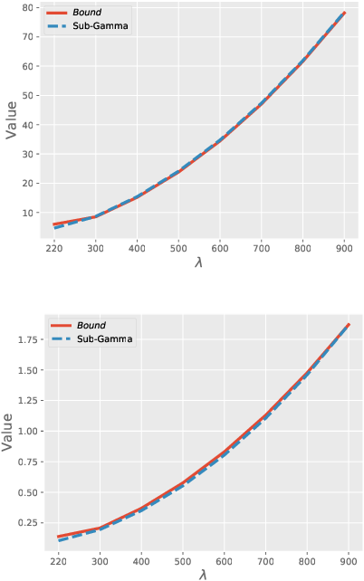 Figure 1 for On the generalization of bayesian deep nets for multi-class classification