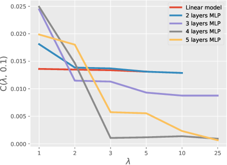 Figure 3 for On the generalization of bayesian deep nets for multi-class classification