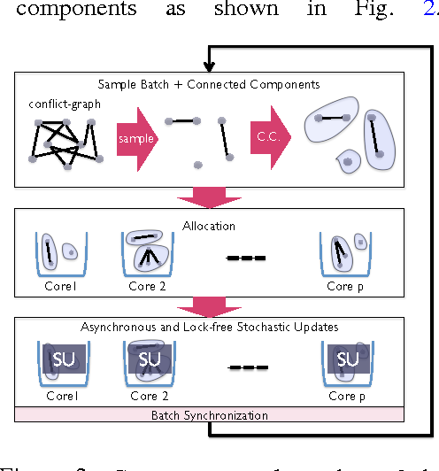 Figure 2 for CYCLADES: Conflict-free Asynchronous Machine Learning