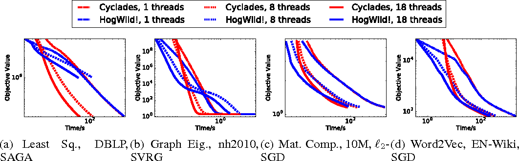 Figure 4 for CYCLADES: Conflict-free Asynchronous Machine Learning