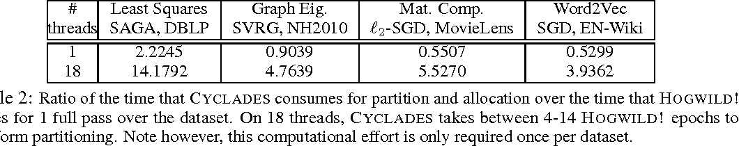 Figure 3 for CYCLADES: Conflict-free Asynchronous Machine Learning