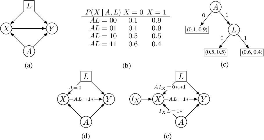 Figure 1 for Identifying Causal Effects via Context-specific Independence Relations