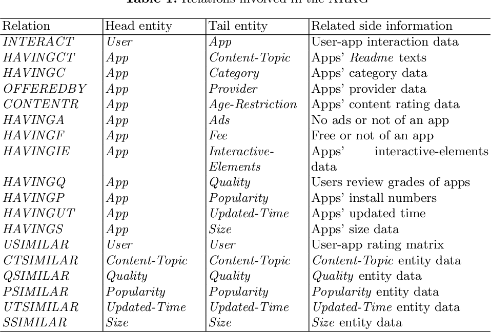 Figure 1 for A Knowledge Graph based Approach for Mobile Application Recommendation