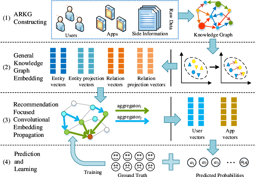 Figure 2 for A Knowledge Graph based Approach for Mobile Application Recommendation