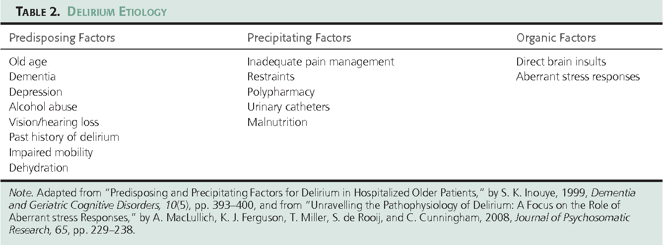 Table 2 from Delirium in the older adult orthopaedic patient