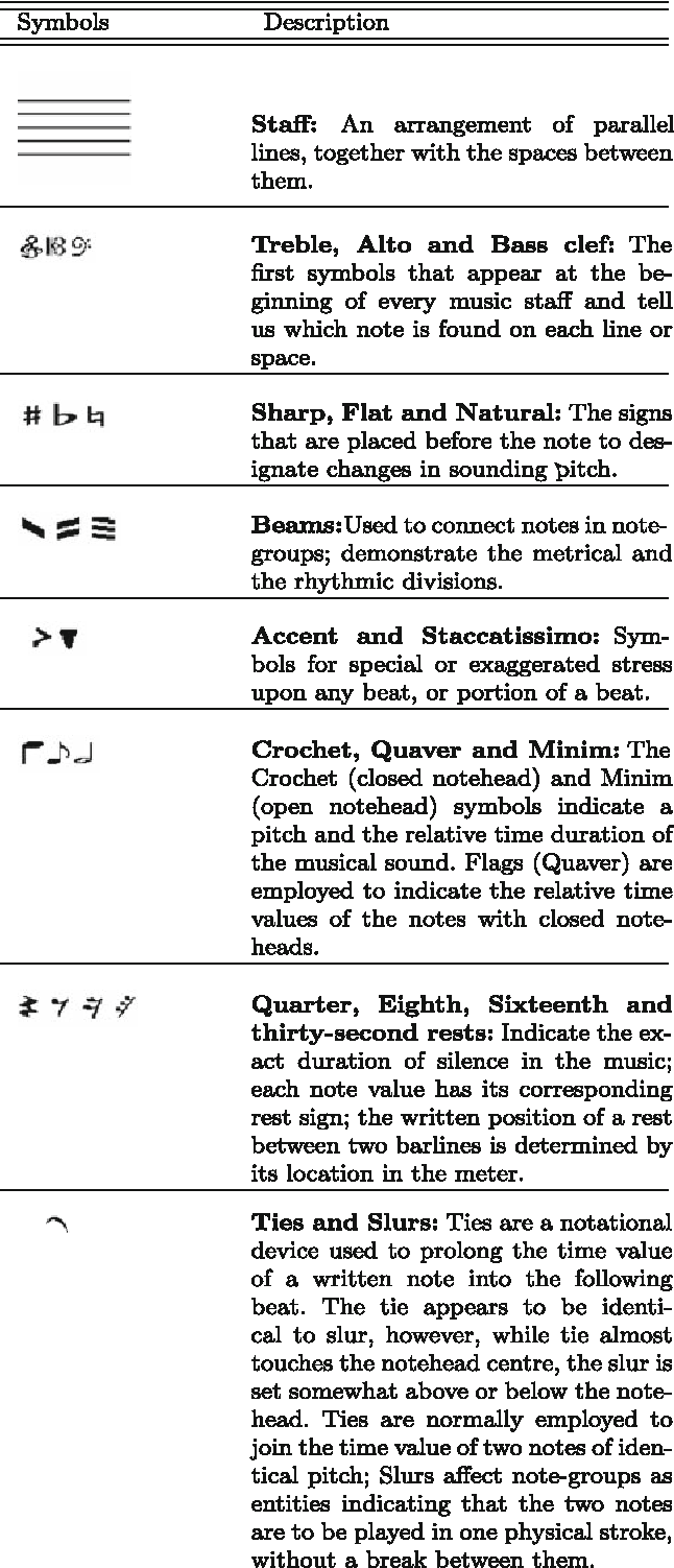 Optical recognition of music symbols semantic scholar table 1 buycottarizona Choice Image