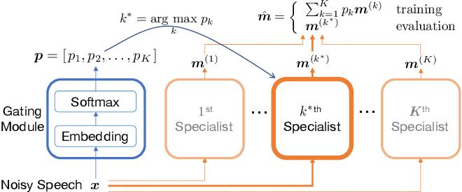 Figure 1 for Zero-Shot Personalized Speech Enhancement through Speaker-Informed Model Selection