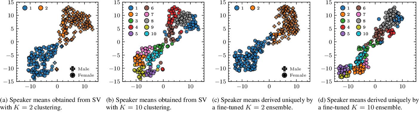 Figure 2 for Zero-Shot Personalized Speech Enhancement through Speaker-Informed Model Selection