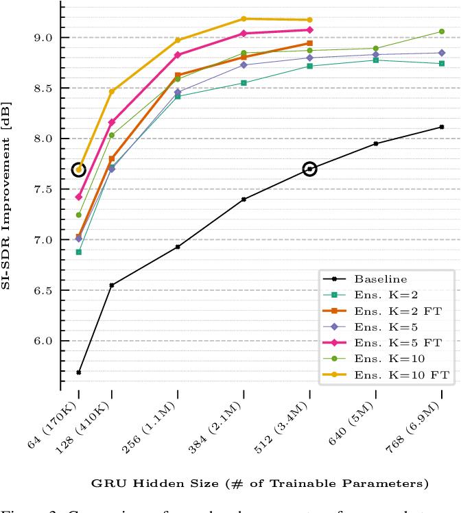 Figure 3 for Zero-Shot Personalized Speech Enhancement through Speaker-Informed Model Selection