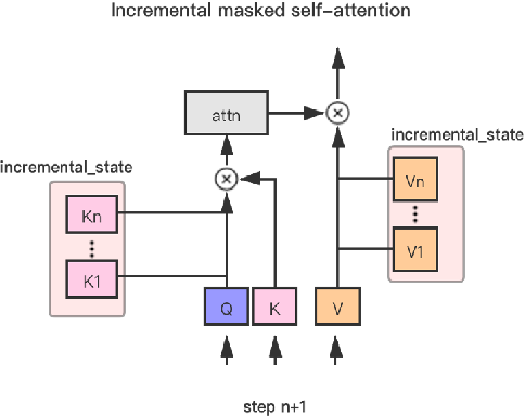 Figure 1 for Easy and Efficient Transformer : Scalable Inference Solution For large NLP mode