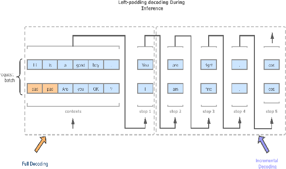 Figure 3 for Easy and Efficient Transformer : Scalable Inference Solution For large NLP mode