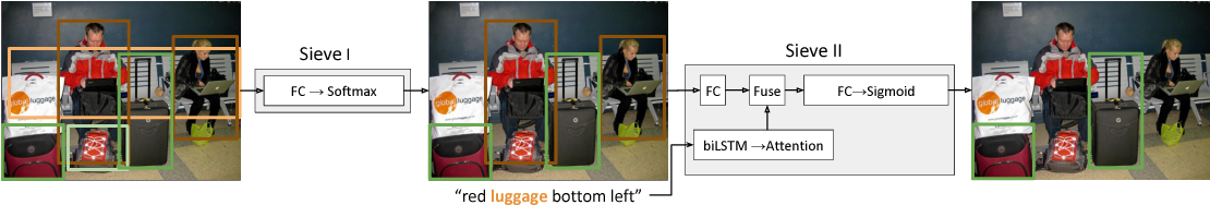 Figure 1 for Visual Referring Expression Recognition: What Do Systems Actually Learn?
