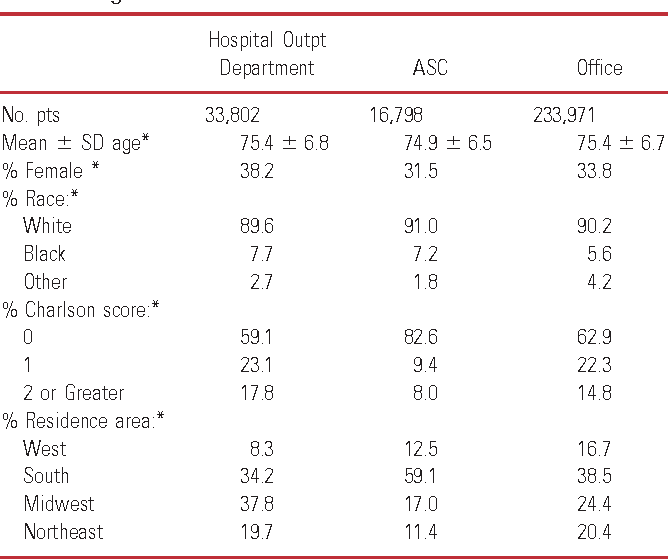 Surgical quality among Medicare beneficiaries undergoing
