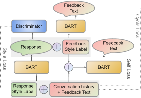 Figure 3 for Learning Improvised Chatbots from Adversarial Modifications of Natural Language Feedback