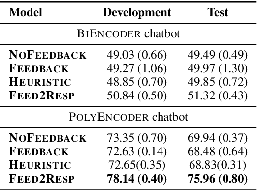 Figure 4 for Learning Improvised Chatbots from Adversarial Modifications of Natural Language Feedback