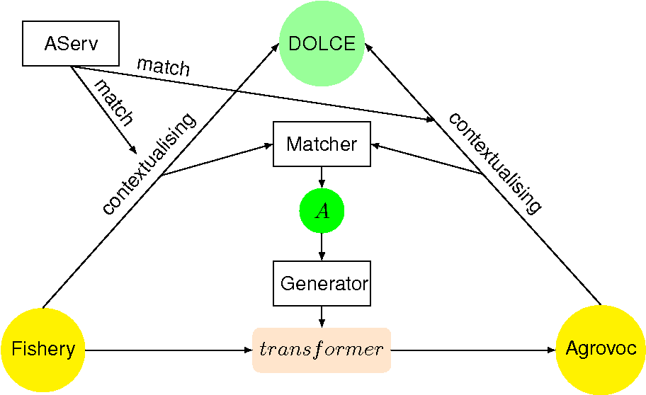 Figure 2 1 from Neon: Lifecycle Support for Networked Ontologies