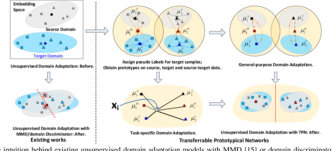 Figure 1 for Transferrable Prototypical Networks for Unsupervised Domain Adaptation