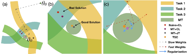 Figure 4 for Few-shot Continual Learning: a Brain-inspired Approach