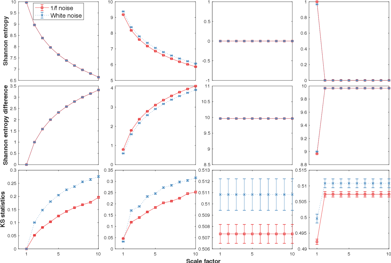 Figure 1 for Loss-analysis via Attention-scale for Physiologic Time Series