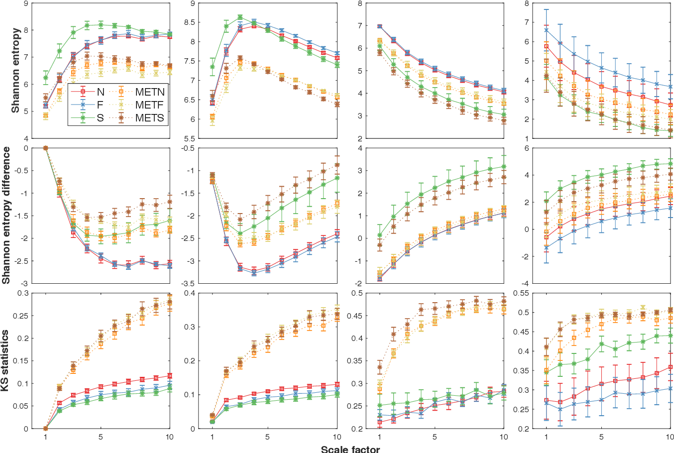 Figure 2 for Loss-analysis via Attention-scale for Physiologic Time Series