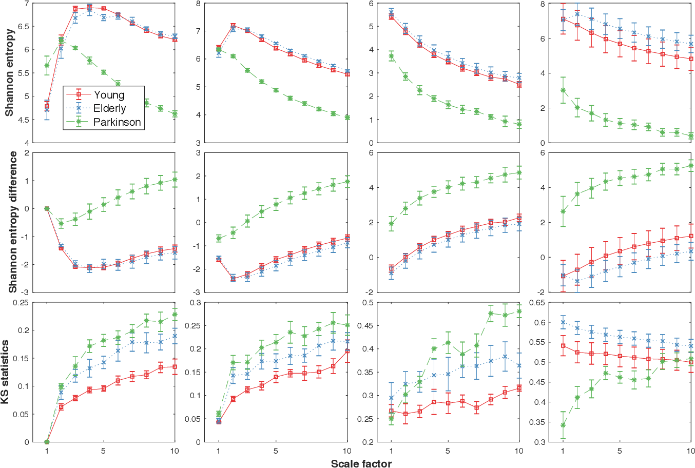 Figure 3 for Loss-analysis via Attention-scale for Physiologic Time Series