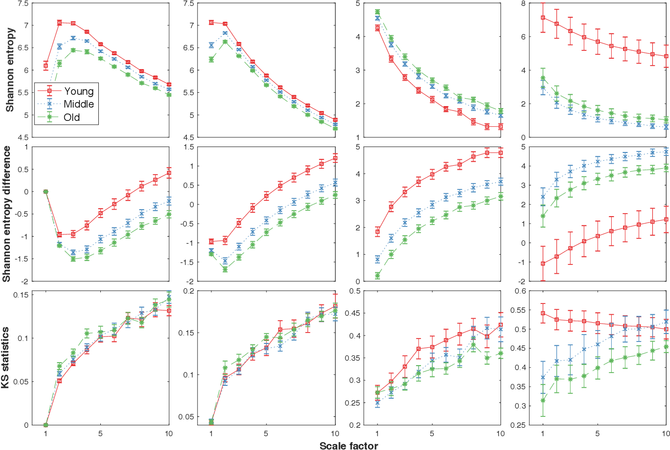 Figure 4 for Loss-analysis via Attention-scale for Physiologic Time Series