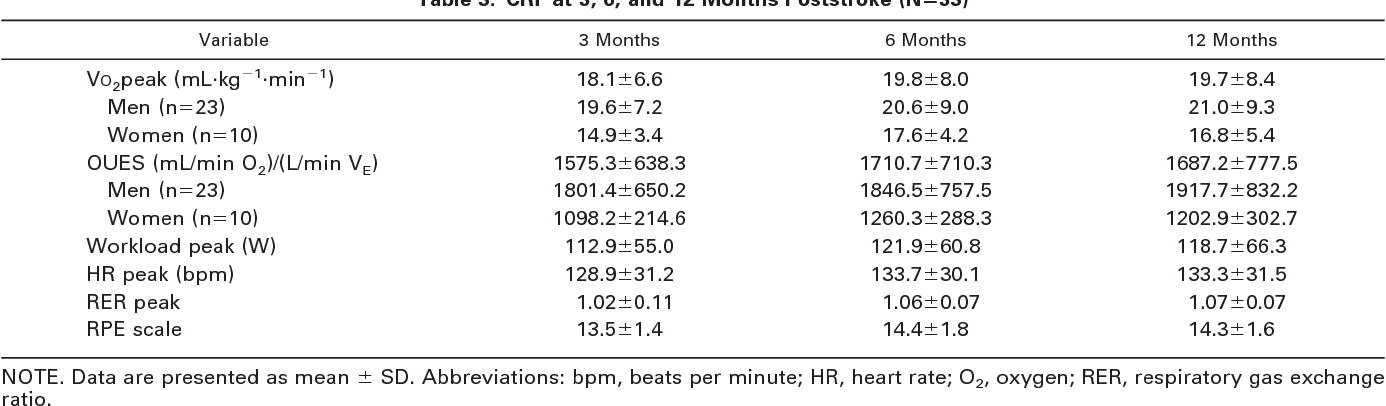 Evolution of cardiorespiratory fitness after stroke: a 1-year follow