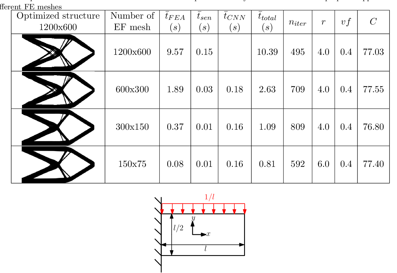 Figure 4 for A mechanistic-based data-driven approach to accelerate structural topology optimization through finite element convolutional neural network (FE-CNN)