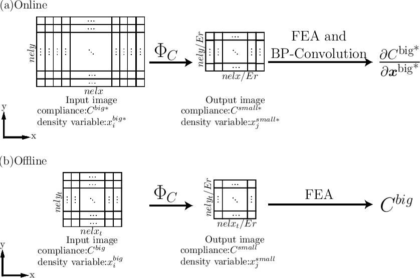Figure 1 for A mechanistic-based data-driven approach to accelerate structural topology optimization through finite element convolutional neural network (FE-CNN)