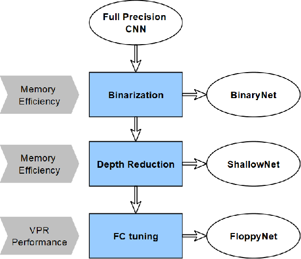 Figure 1 for Binary Neural Networks for Memory-Efficient and Effective Visual Place Recognition in Changing Environments