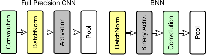 Figure 3 for Binary Neural Networks for Memory-Efficient and Effective Visual Place Recognition in Changing Environments
