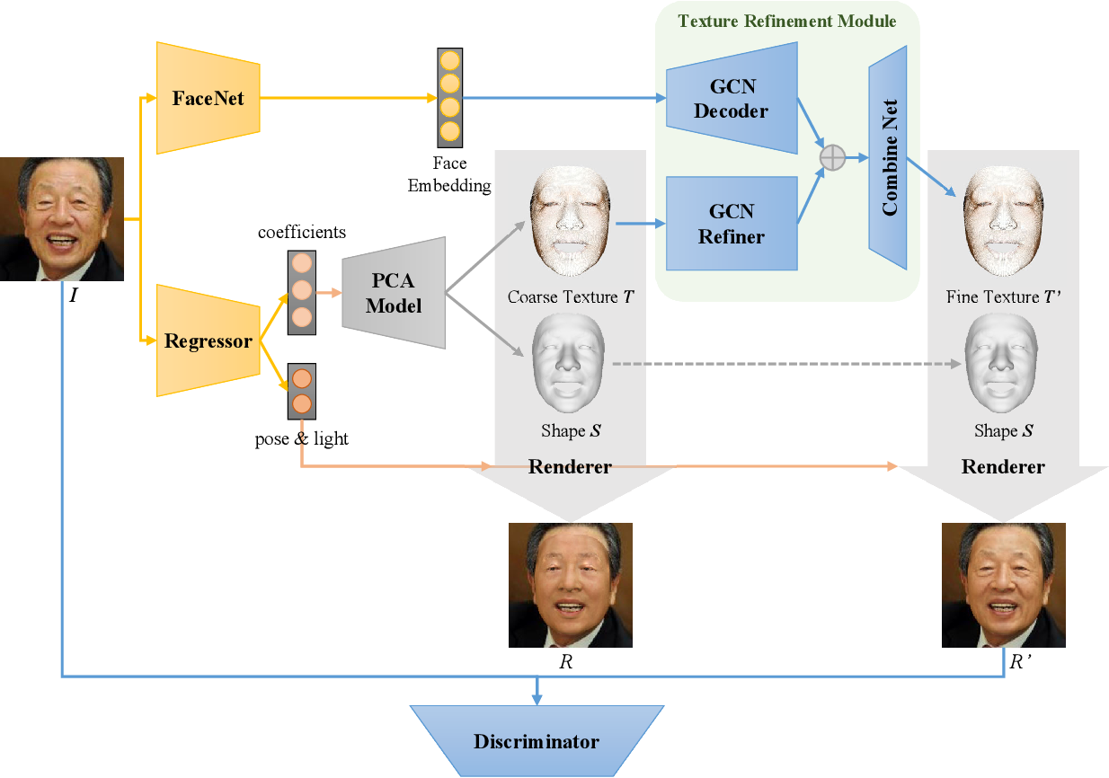 Figure 2 for Towards High-Fidelity 3D Face Reconstruction from In-the-Wild Images Using Graph Convolutional Networks
