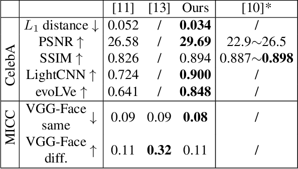 Figure 1 for Towards High-Fidelity 3D Face Reconstruction from In-the-Wild Images Using Graph Convolutional Networks