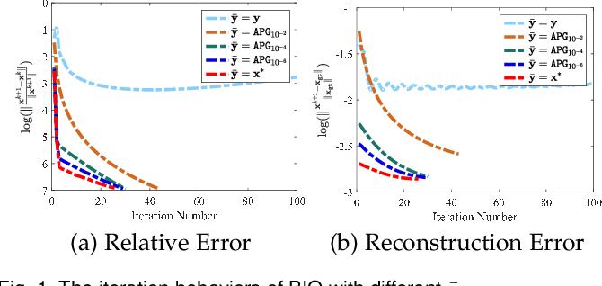 Figure 1 for Bilevel Integrative Optimization for Ill-posed Inverse Problems