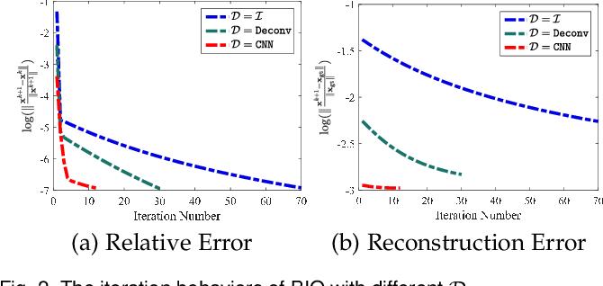 Figure 3 for Bilevel Integrative Optimization for Ill-posed Inverse Problems