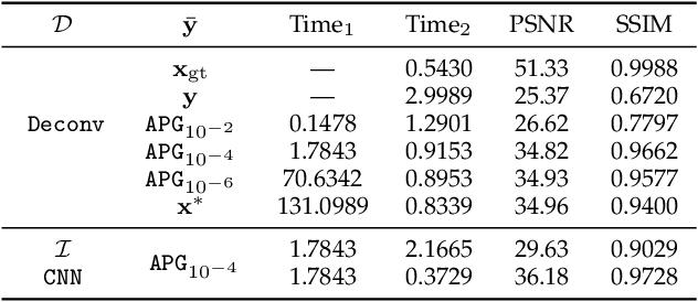 Figure 2 for Bilevel Integrative Optimization for Ill-posed Inverse Problems