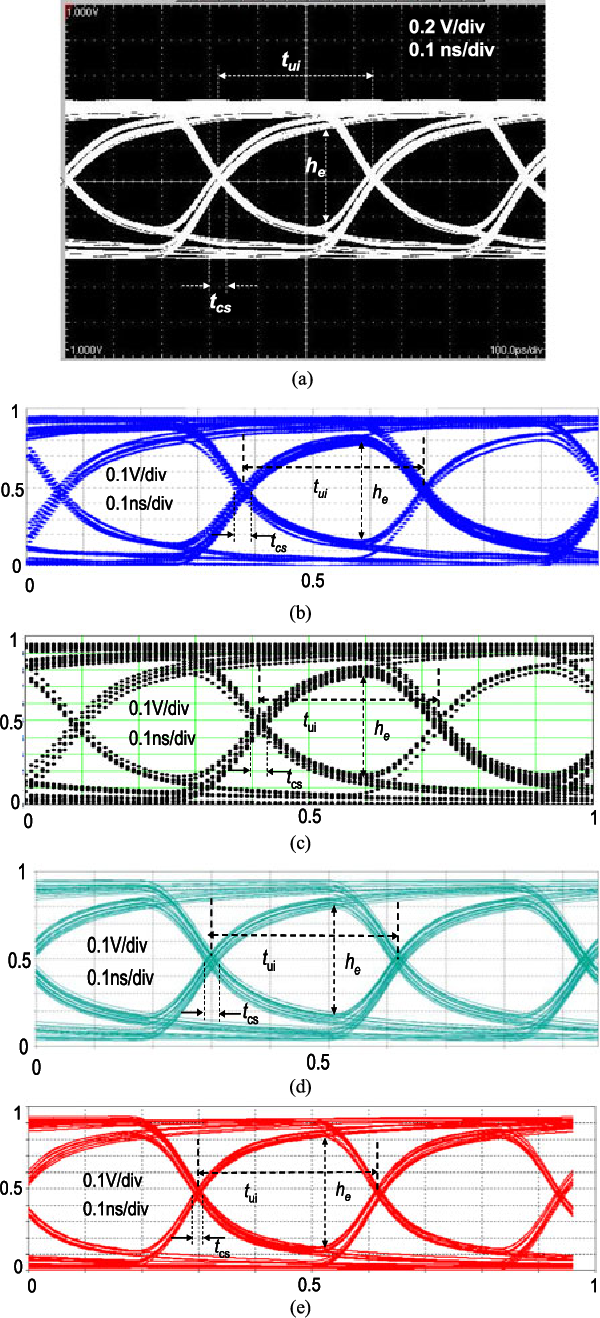 Comparative study of lossy transmission line simulation models for comparative study of lossy transmission line simulation models for eye diagram estimation semantic scholar ccuart Images